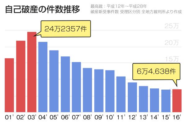 2016年までの自己破産件数の推移