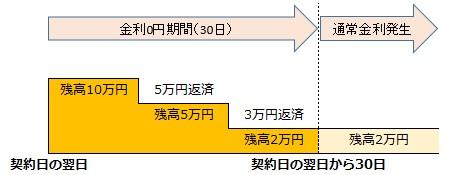 acom_murisoku_img02