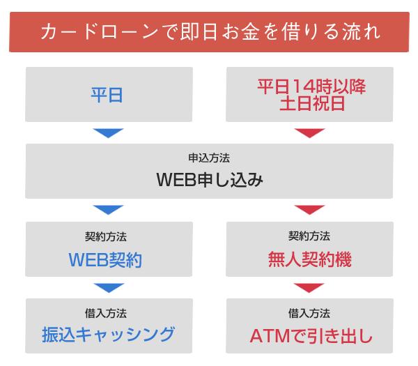 sokujitu_nagare2
