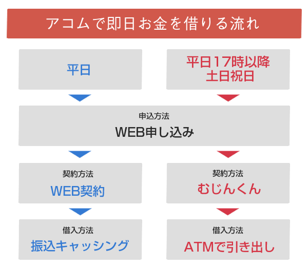 acom_sokujitsu