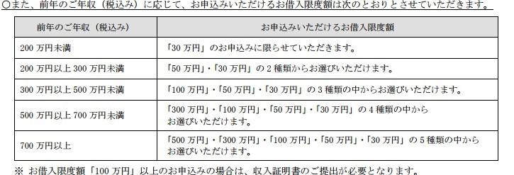 kyotobank_gendogaku