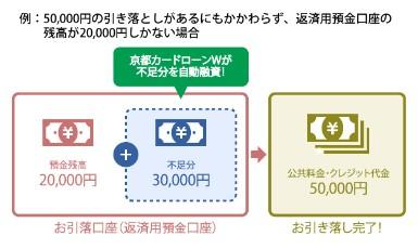 kyotobank_jidouyushi