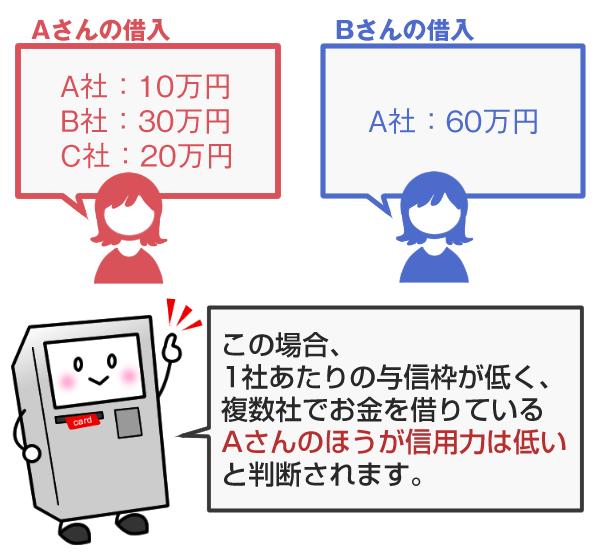 tajyusaimu_sinyouryoku