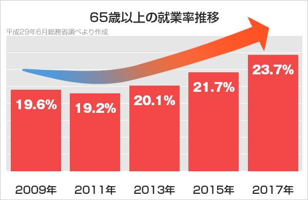 65歳以上の就業率