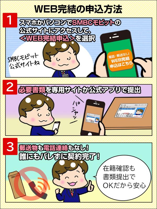 SMBCモビット_WEB完結_流れ