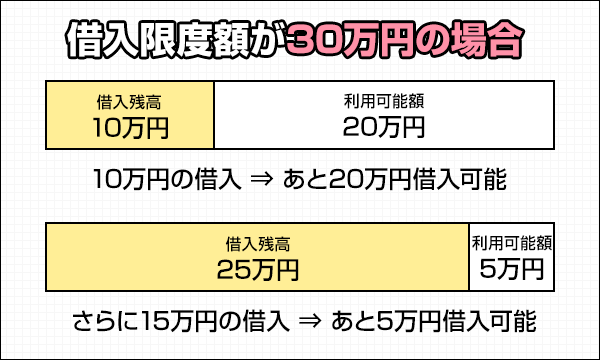 カードローンなら繰り返しお金が借りられる 借入限度額が30万円の場合