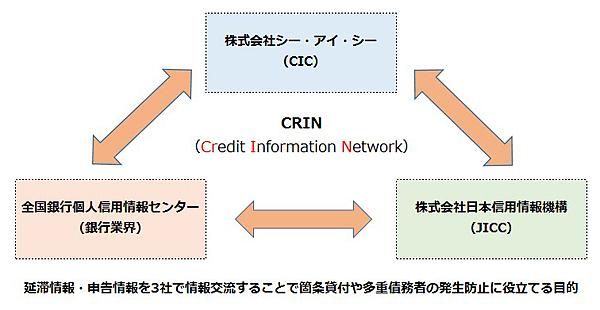 CRINのイメージ
