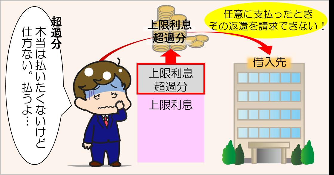 昭和39年当時の利息超過分の扱い方についてのイメージ画像