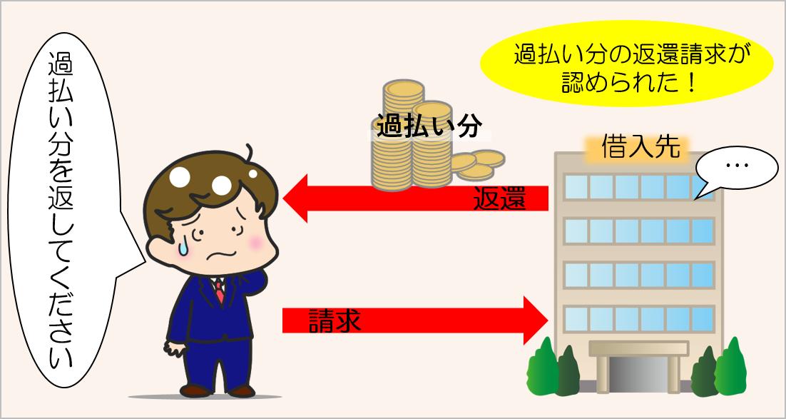 昭和43年過払い金請求のイメージ画像