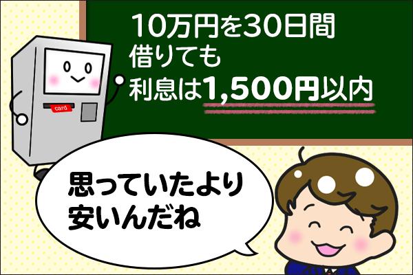 10万円を30日間借りても利息は1,500円以内