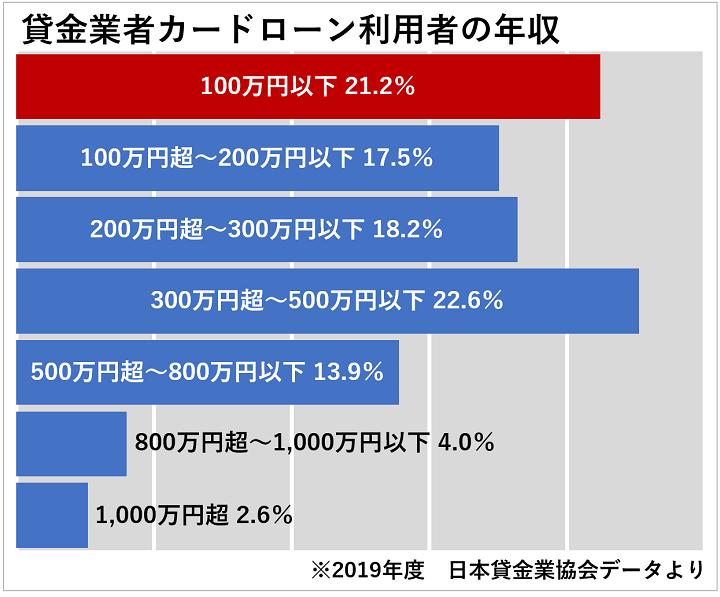 貸金業者カードローン利用者の年収は100万円以下が21.2%、100万円ごえから200万円以下が17.5%、200万円ごえから300万円以下が18.2%、300万円ごえから500万円以下が22.6%、500万円ごえから800万円以下が13.9%、800万円ごえから1000万円以下が4.0%、1000万円ごえが2.6%です。