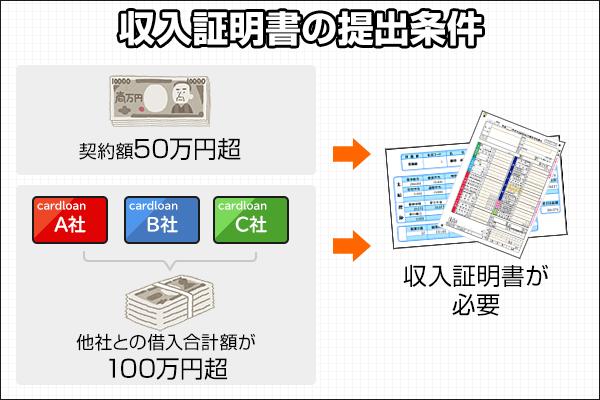 収入証明書の提出条件