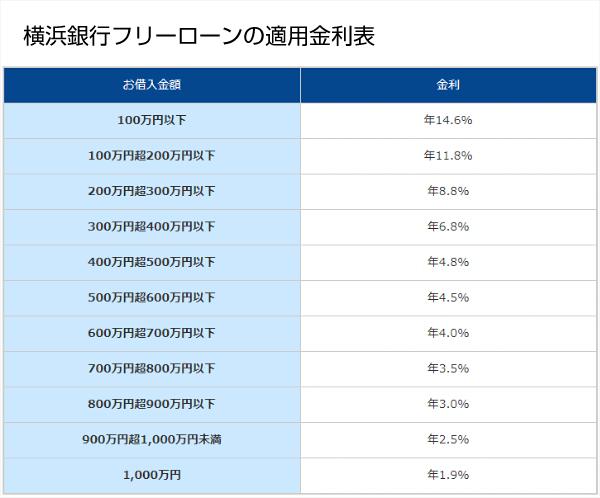横浜銀行フリーローンの適用金利表