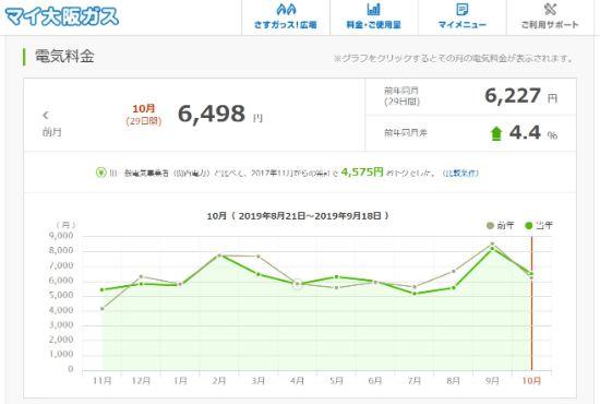 大阪ガス月々の電気料金グラフ(過去2年間)