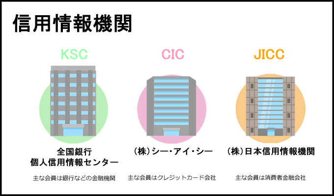 信用情報を補完する3つの個人信用情報機関とは